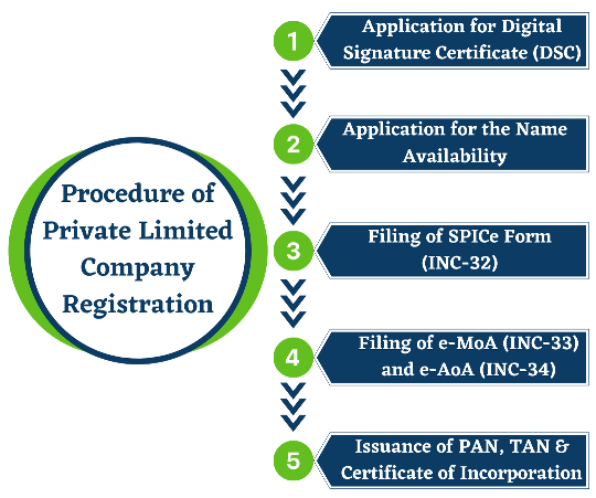 Procedure of Private Limited Company Registration