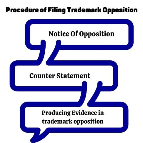 porcedure_filing